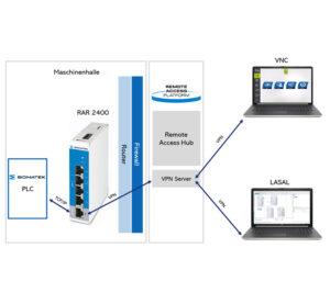 SigmaTek Automation -SIGMATEK Italia - Piattaforma cloud Web-Based con connessione VPN